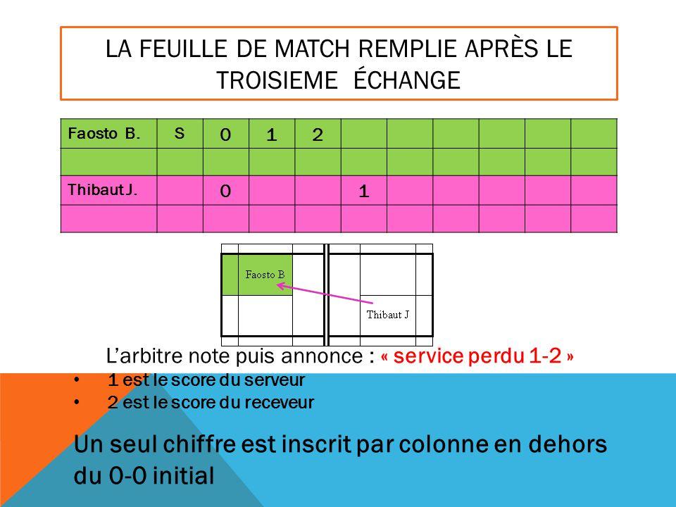 LA FEUILLE DE MATCH REMPLIE APRÈS LE TROISIEME ÉCHANGE Faosto B.S 012 Thibaut J. 01 L'arbitre note puis annonce : « service perdu 1-2 » 1 est le score