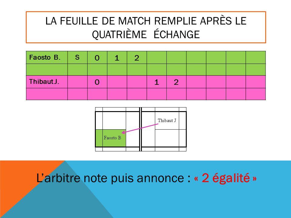 LA FEUILLE DE MATCH REMPLIE APRÈS LE QUATRIÈME ÉCHANGE Faosto B.S 012 Thibaut J. 012 L'arbitre note puis annonce : « 2 égalité »