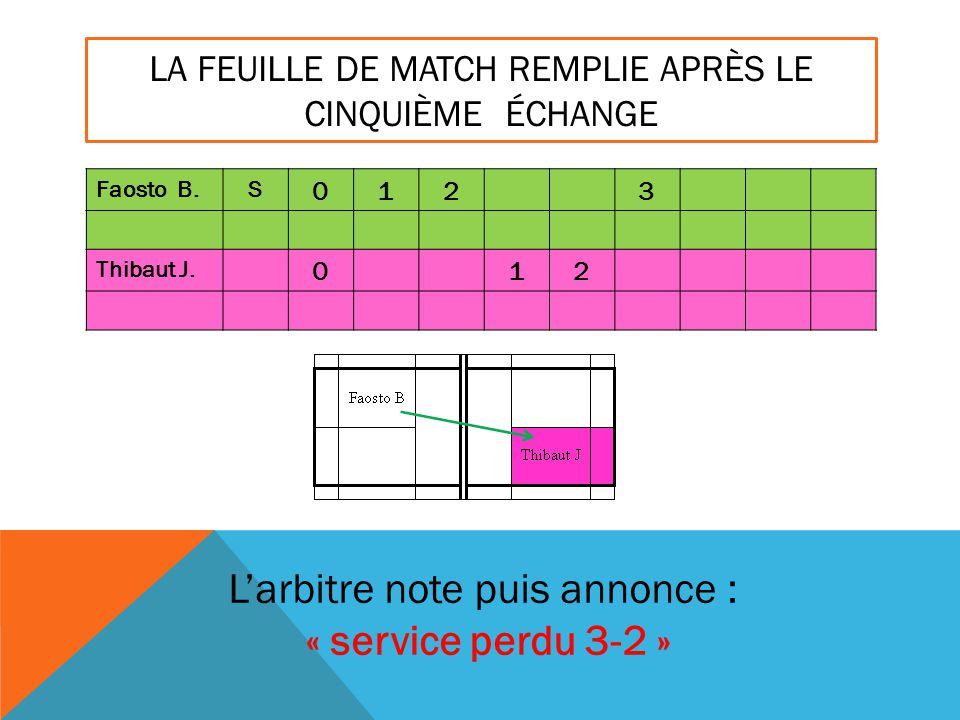 LA FEUILLE DE MATCH REMPLIE APRÈS LE CINQUIÈME ÉCHANGE Faosto B.S 0123 Thibaut J. 012 L'arbitre note puis annonce : « service perdu 3-2 »