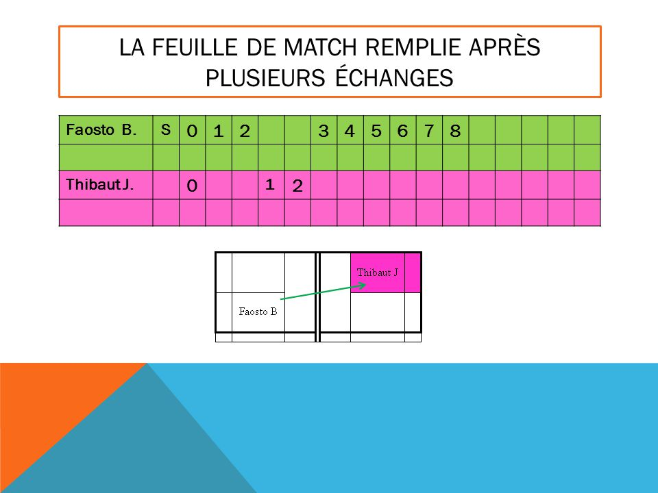LA FEUILLE DE MATCH REMPLIE APRÈS PLUSIEURS ÉCHANGES Faosto B.S 012345678 Thibaut J. 0 1 2