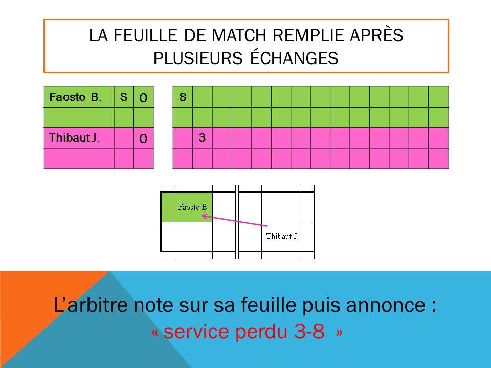 LA FEUILLE DE MATCH REMPLIE APRÈS PLUSIEURS ÉCHANGES Faosto B.S 0 8 Thibaut J. 0 3 L'arbitre note sur sa feuille puis annonce : « service perdu 3-8 »