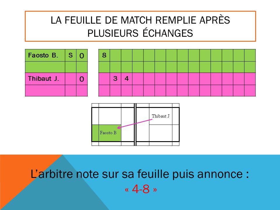 LA FEUILLE DE MATCH REMPLIE APRÈS PLUSIEURS ÉCHANGES Faosto B.S 0 8 Thibaut J. 0 34 L'arbitre note sur sa feuille puis annonce : « 4-8 »