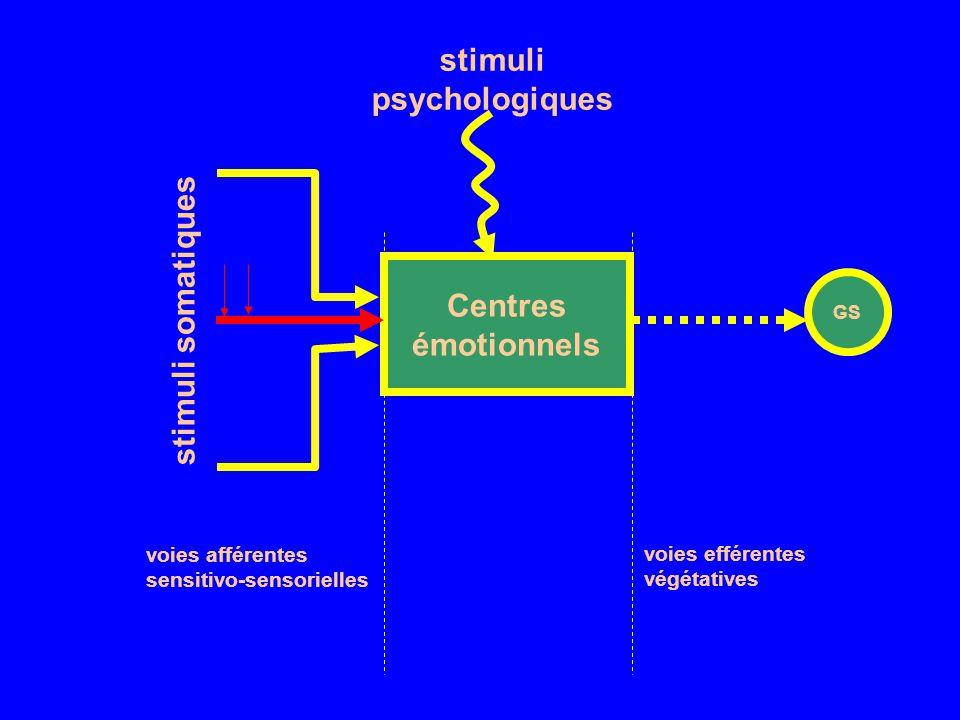 Centres émotionnels GS stimuli somatiques stimuli psychologiques voies afférentes sensitivo-sensorielles voies efférentes végétatives