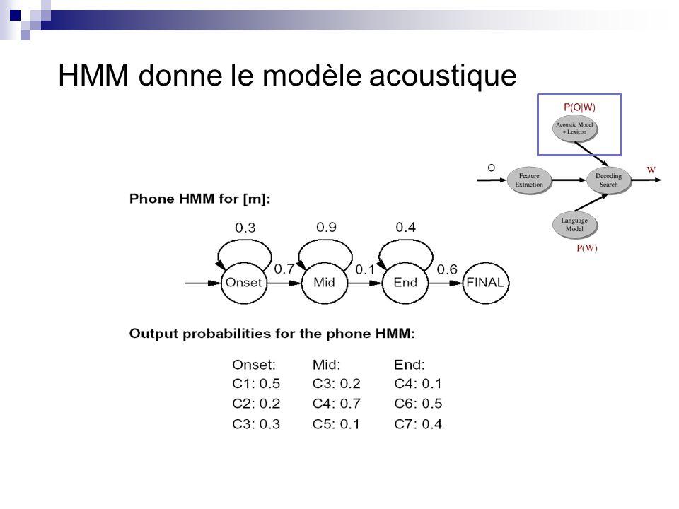 HMM donne le modèle acoustique