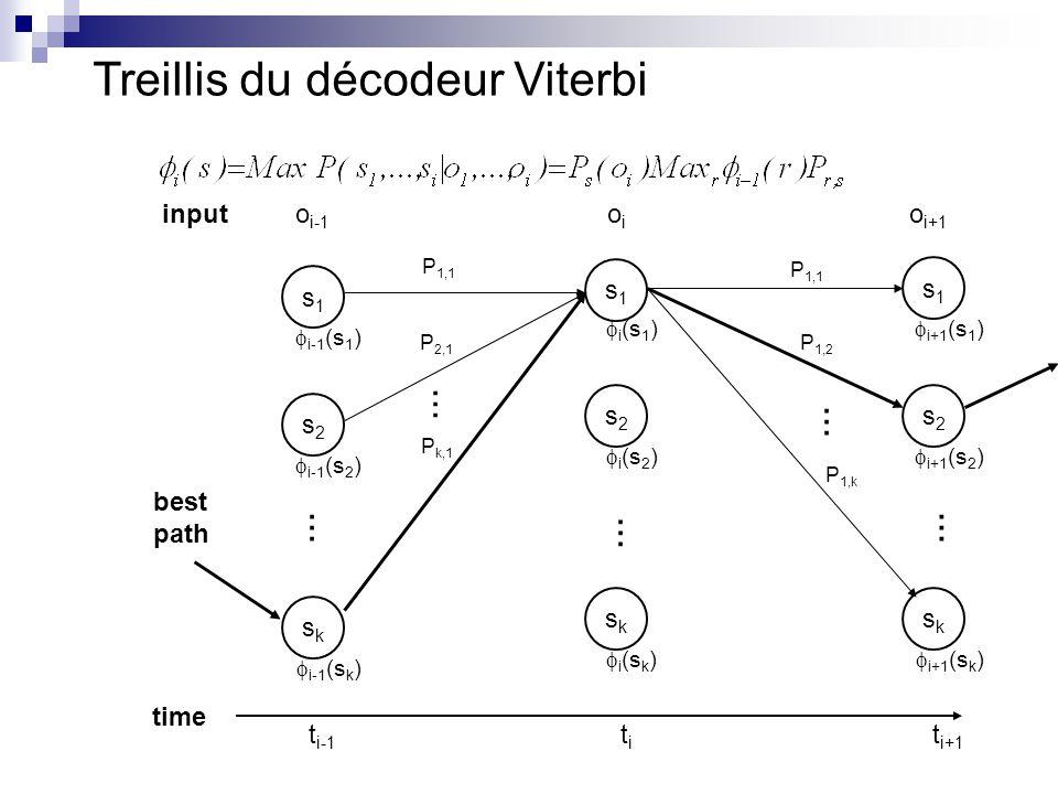 Treillis du décodeur Viterbi o i-1 s1s1  i-1 (s 1 ) s2s2  i-1 (s 2 ) sksk  i-1 (s k ) s1s1  i (s 1 ) s2s2  i (s 2 ) sksk  i (s k ) s1s1  i+1 (s