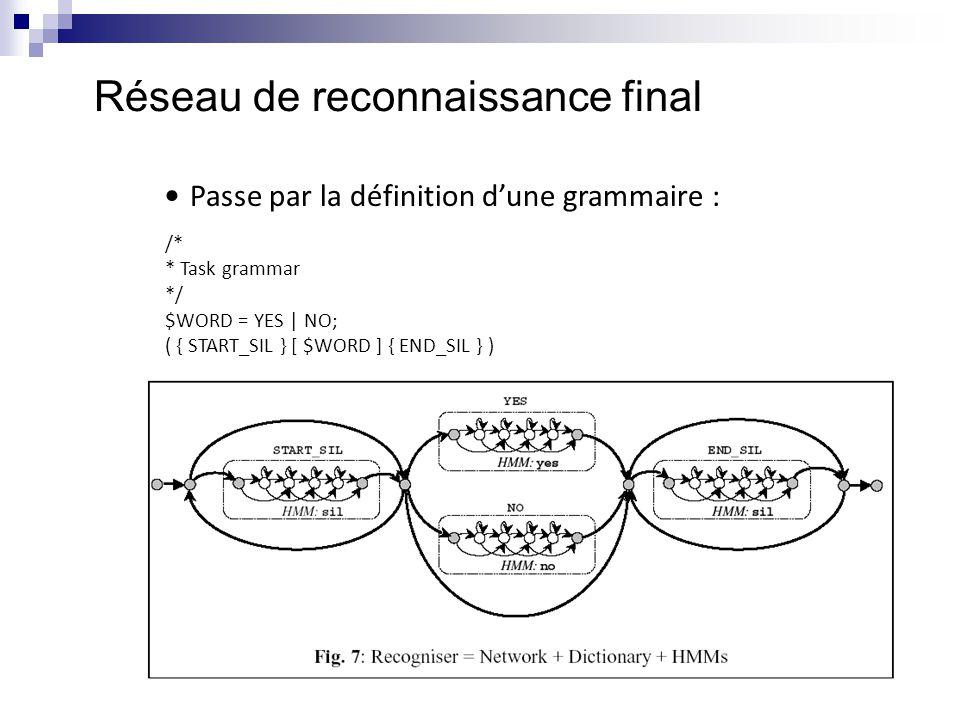 Réseau de reconnaissance final Passe par la définition d'une grammaire : /* * Task grammar */ $WORD = YES | NO; ( { START_SIL } [ $WORD ] { END_SIL }