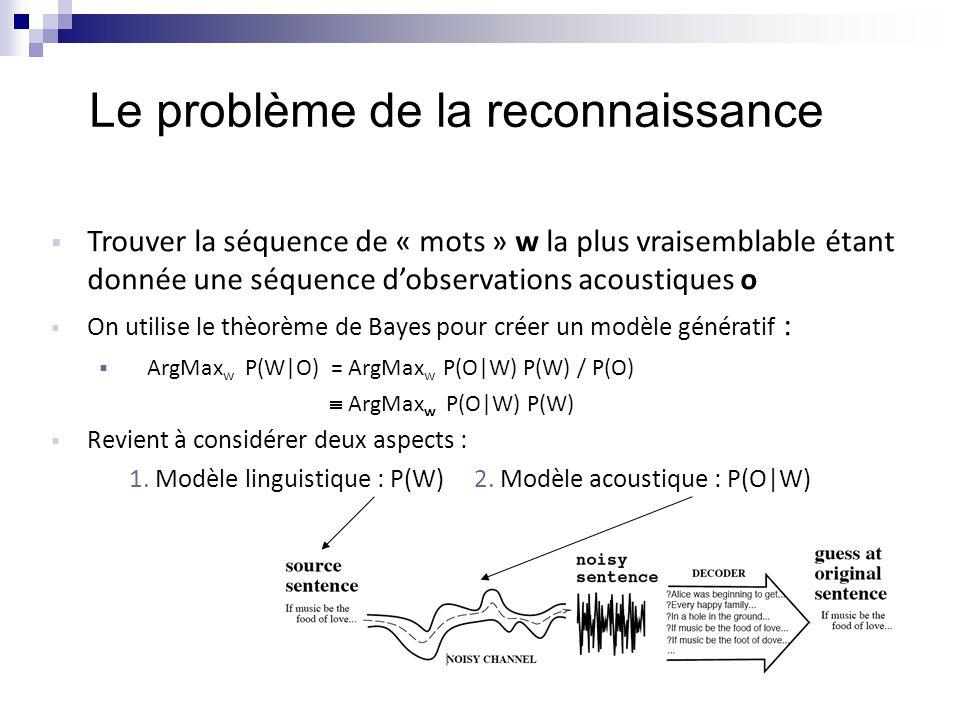 Le problème de la reconnaissance  Trouver la séquence de « mots » w la plus vraisemblable étant donnée une séquence d'observations acoustiques o  On