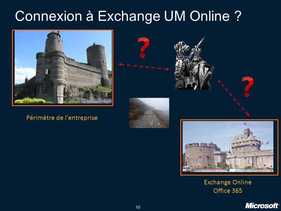 10 Connexion à Exchange UM Online ? Périmètre de l entreprise Exchange Online Office 365