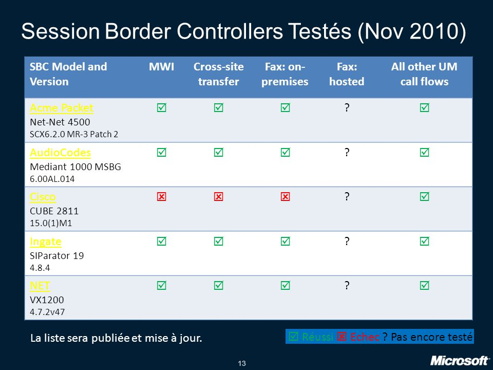 13 Session Border Controllers Testés (Nov 2010) SBC Model and Version MWICross-site transfer Fax: on- premises Fax: hosted All other UM call flows Acme Packet Net-Net 4500 SCX6.2.0 MR-3 Patch 2  .