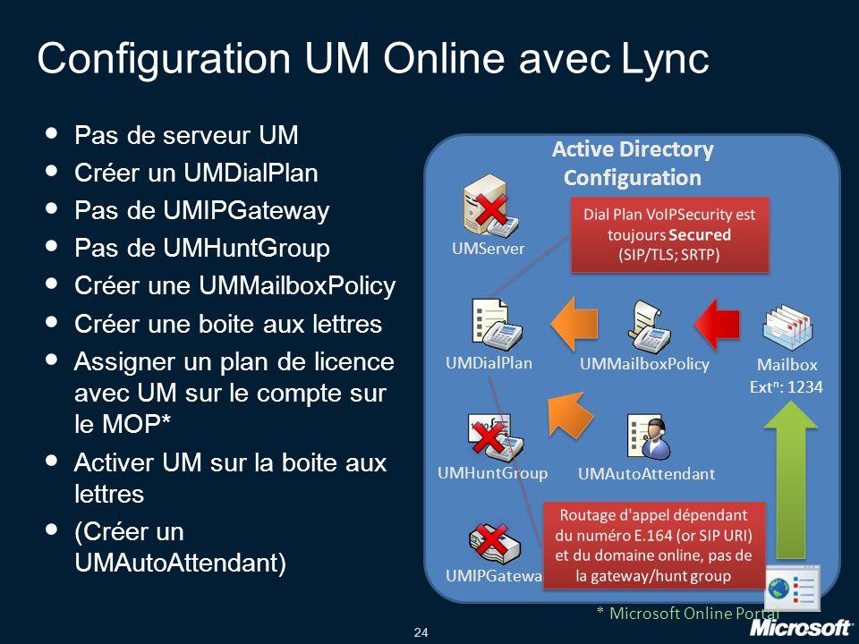 24 Configuration UM Online avec Lync Pas de serveur UM Créer un UMDialPlan Pas de UMIPGateway Pas de UMHuntGroup Créer une UMMailboxPolicy Créer une boite aux lettres Assigner un plan de licence avec UM sur le compte sur le MOP* Activer UM sur la boite aux lettres (Créer un UMAutoAttendant) UMServer Active Directory Configuration UMDialPlan UMHuntGroup UMIPGateway UMMailboxPolicy Mailbox UMAutoAttendant Ext n : 1234