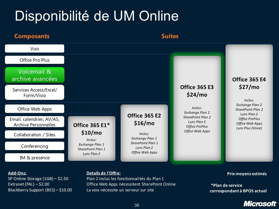 35 Disponibilité de UM Online