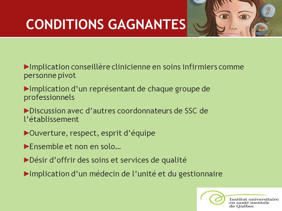 CONDITIONS GAGNANTES Implication conseillère clinicienne en soins infirmiers comme personne pivot Implication d'un représentant de chaque groupe de pr