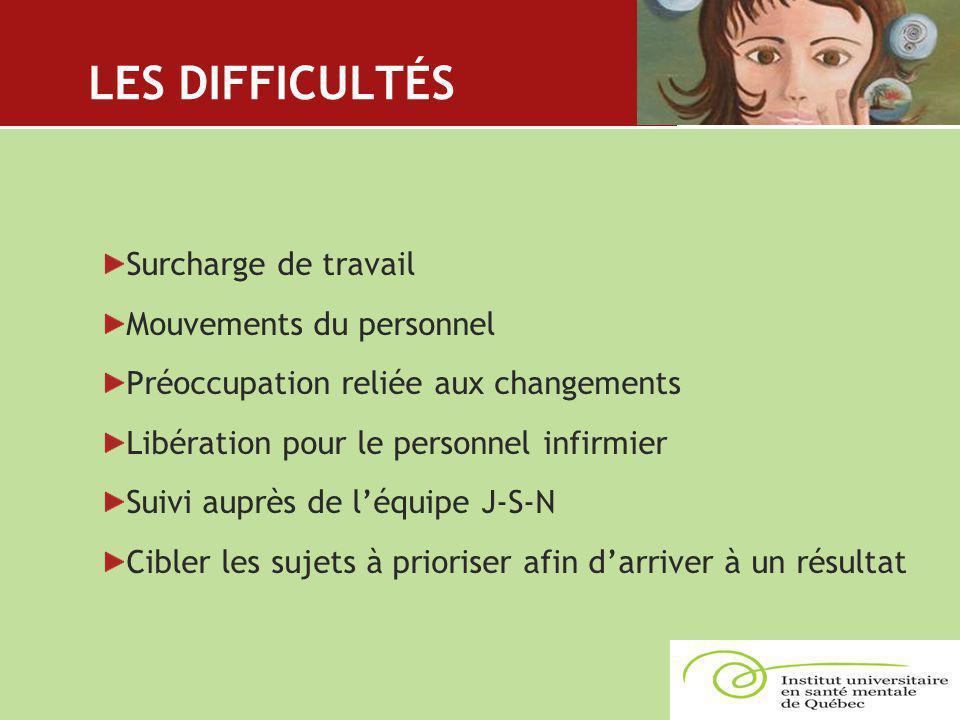 LES DIFFICULTÉS Surcharge de travail Mouvements du personnel Préoccupation reliée aux changements Libération pour le personnel infirmier Suivi auprès