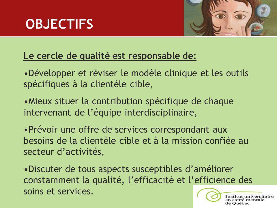 OBJECTIFS Le cercle de qualité est responsable de: Développer et réviser le modèle clinique et les outils spécifiques à la clientèle cible, Mieux situ