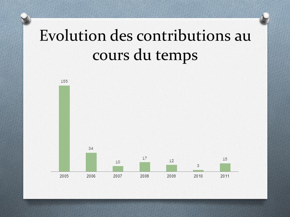 Evolution des contributions au cours du temps