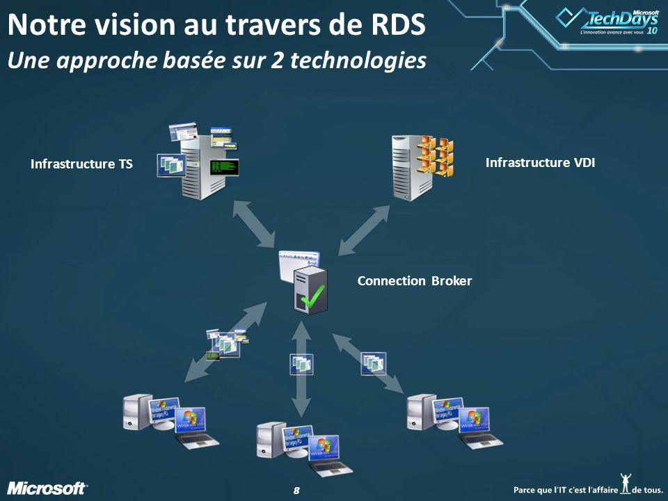 19 Séquence de découverte Client RD Web Access RDSH RD Connection Broker Active Directory DMZ WMI 1 1 HTTPS 1.
