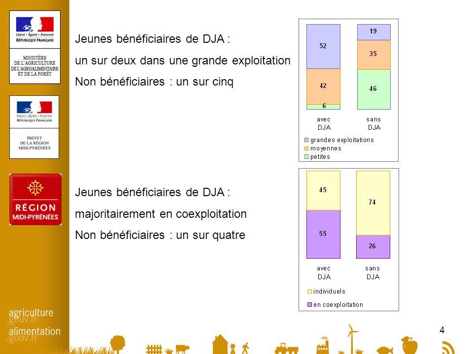 4 Jeunes bénéficiaires de DJA : un sur deux dans une grande exploitation Non bénéficiaires : un sur cinq Jeunes bénéficiaires de DJA : majoritairement en coexploitation Non bénéficiaires : un sur quatre