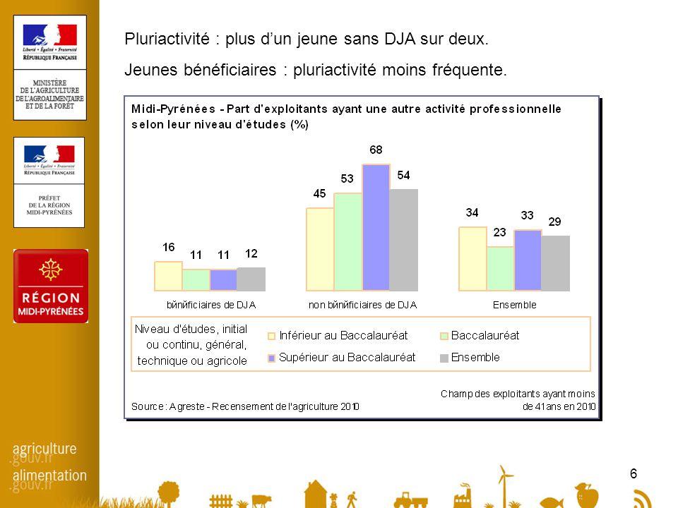 6 Pluriactivité : plus d'un jeune sans DJA sur deux.