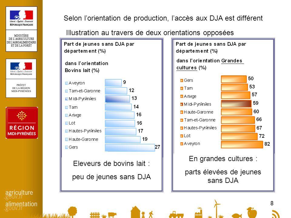 8 Eleveurs de bovins lait : peu de jeunes sans DJA En grandes cultures : parts élevées de jeunes sans DJA Selon l'orientation de production, l'accès aux DJA est différent Illustration au travers de deux orientations opposées