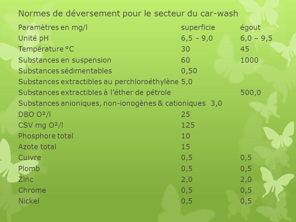 Normes de déversement pour le secteur du car-wash Paramètres en mg/lsuperficieégout Unité pH 6,5- 9,06,0 – 9,5 Température °C3045 Substances en suspen