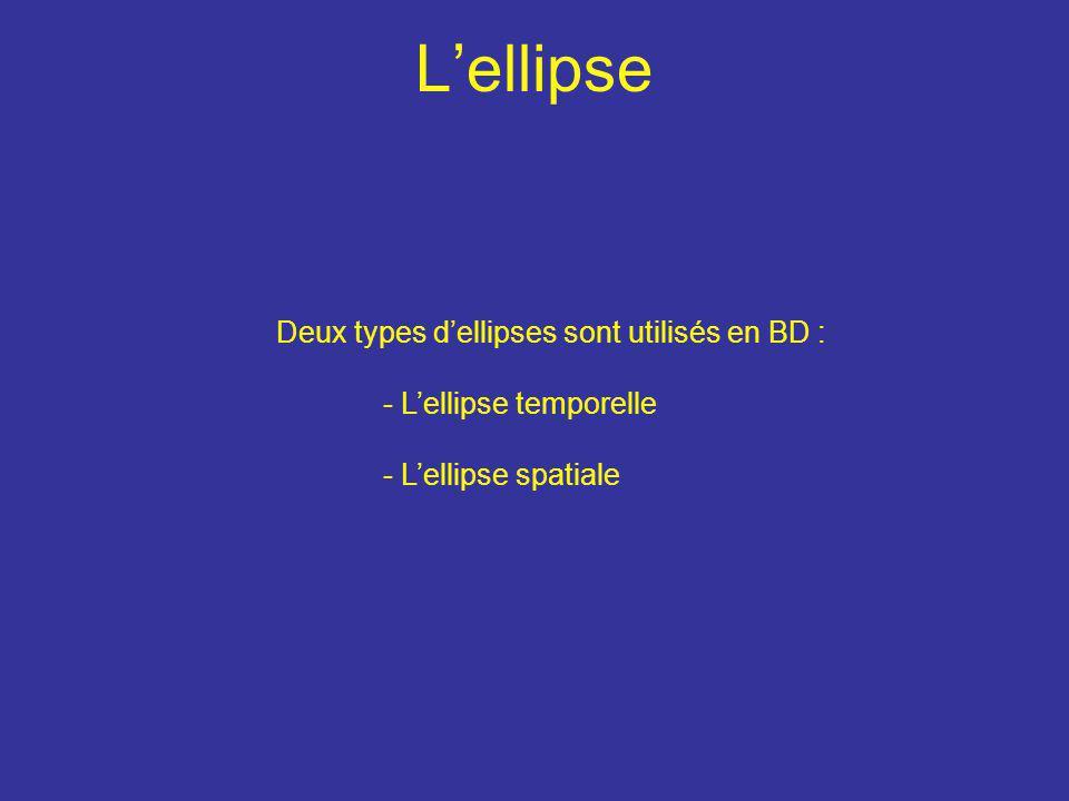 L'ellipse Deux types d'ellipses sont utilisés en BD : - L'ellipse temporelle - L'ellipse spatiale