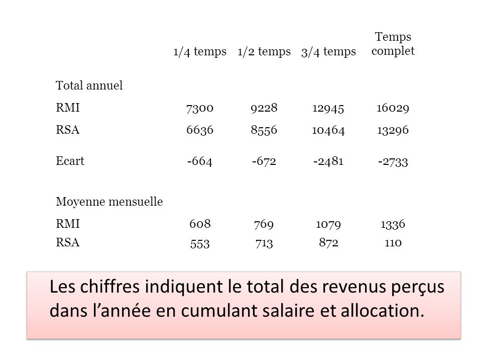 Les chiffres indiquent le total des revenus perçus dans l'année en cumulant salaire et allocation. 1/4 temps1/2 temps3/4 temps Temps complet Total ann