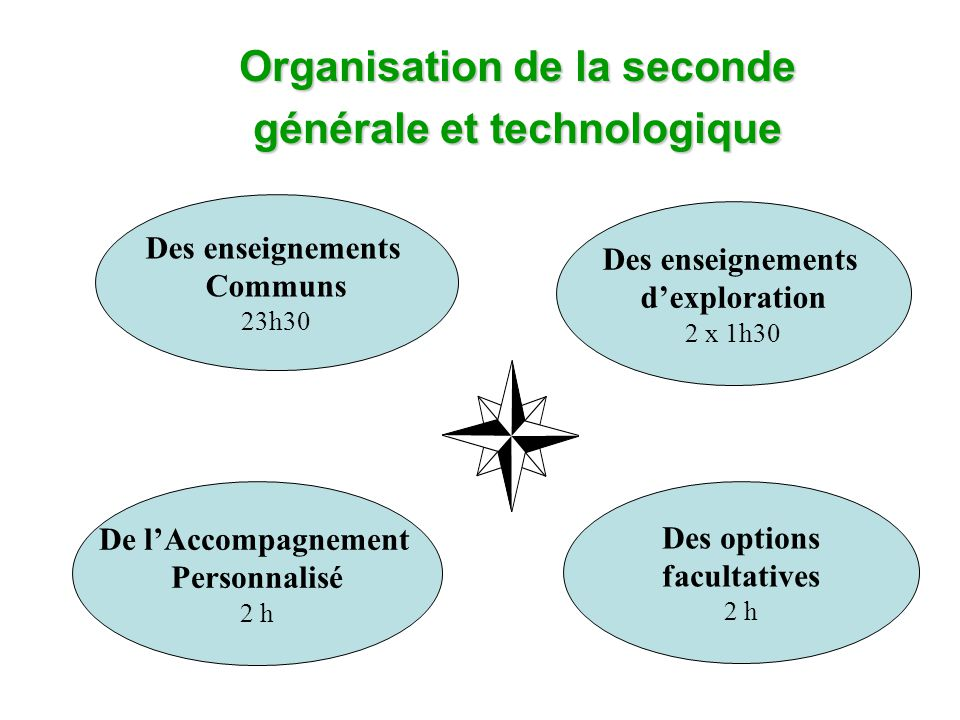 Organisation de la seconde générale et technologique Des enseignements Communs 23h30 Des enseignements d'exploration 2 x 1h30 Des options facultatives