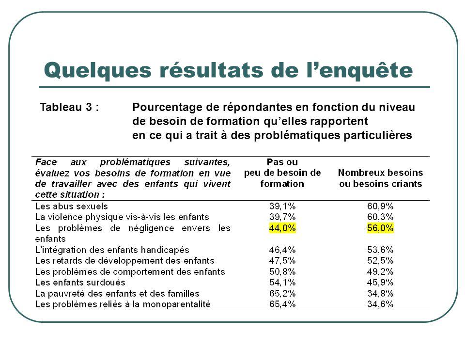 Quelques résultats de l'enquête Tableau 3 :Pourcentage de répondantes en fonction du niveau de besoin de formation qu'elles rapportent en ce qui a tra
