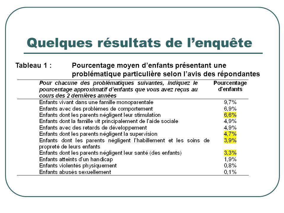 Quelques résultats de l'enquête Tableau 1 : Pourcentage moyen d'enfants présentant une problématique particulière selon l'avis des répondantes