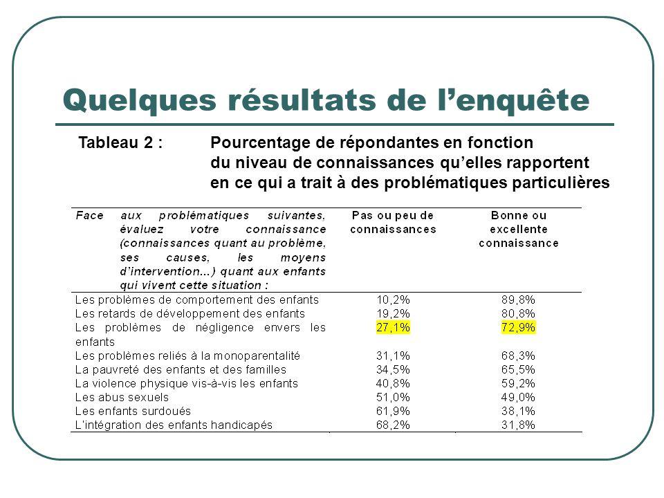 Quelques résultats de l'enquête Tableau 3 :Pourcentage de répondantes en fonction du niveau de besoin de formation qu'elles rapportent en ce qui a trait à des problématiques particulières