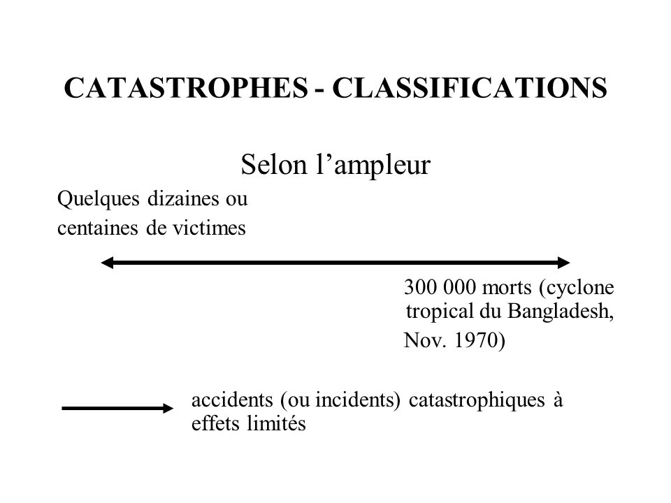 CATASTROPHES - CLASSIFICATIONS Selon l'ampleur Quelques dizaines ou centaines de victimes 300 000 morts (cyclone tropical du Bangladesh, Nov. 1970) ac