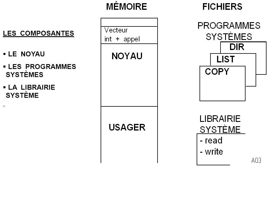 LES COMPOSANTES  LE NOYAU  LES PROGRAMMES SYSTÈMES  LA LIBRAIRIE SYSTÈME 