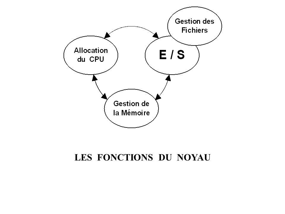 LES FONCTIONS DU NOYAU