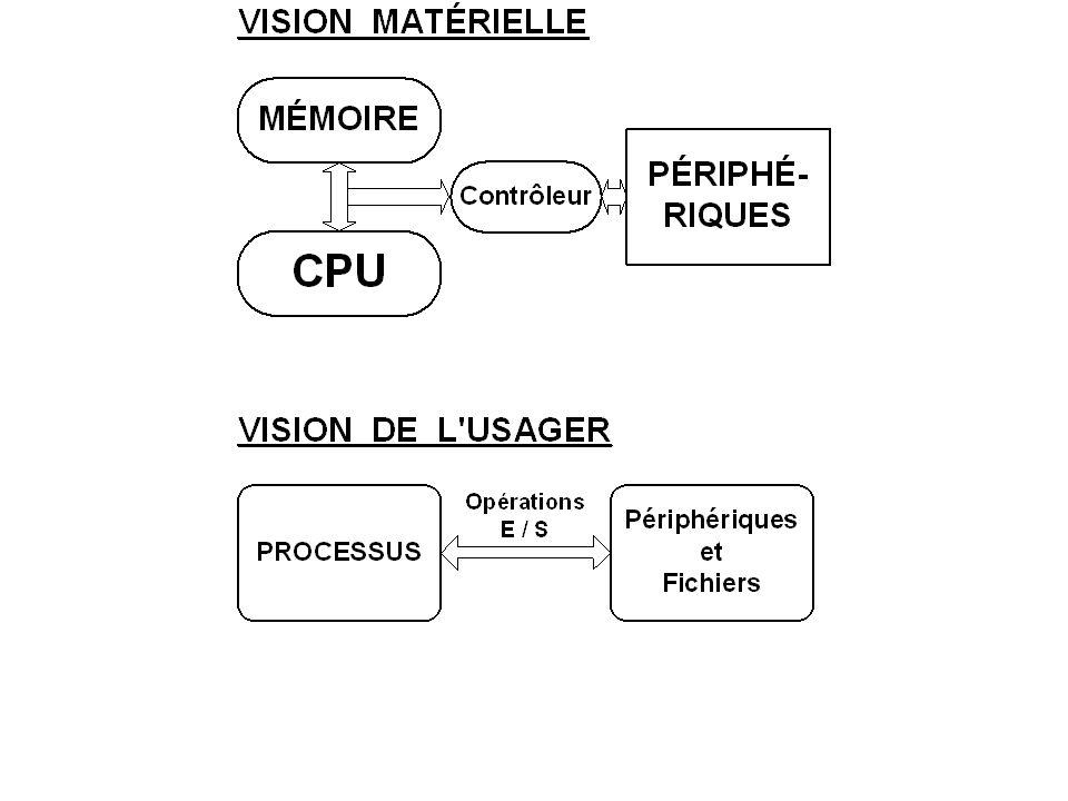 IFT-10544 SYSTÈMES D EXPLOITATION Automne 2005 Jean-Marie Beaulieu Département d informatique et de génie logiciel Université Laval