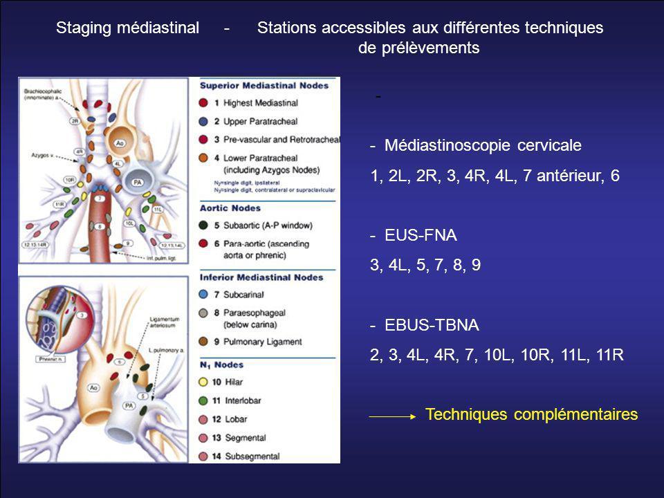Staging médiastinal - Stations accessibles aux différentes techniques de prélèvements - - Médiastinoscopie cervicale 1, 2L, 2R, 3, 4R, 4L, 7 antérieur, 6 - EUS-FNA 3, 4L, 5, 7, 8, 9 - EBUS-TBNA 2, 3, 4L, 4R, 7, 10L, 10R, 11L, 11R Techniques complémentaires