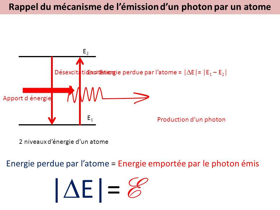 Désexcitation = Energie perdue par l'atome = |  E|= |E 1 – E 2 | E2E2 E1E1 2 niveaux d'énergie d'un atome Energie perdue par l'atome = Energie emportée par le photon émis Apport d énergie Excitation Production d'un photon Rappel du mécanisme de l'émission d'un photon par un atome |  E|= E