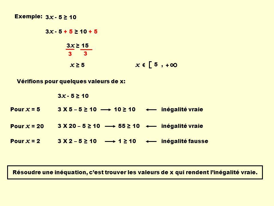 3 x - 5 ≥ 10 3 x - 5 + 5 ≥ 10 + 5 3 x ≥ 15 3 3 x ≥ 5 5, ∞ + x Vérifions pour quelques valeurs de x: 3 x - 5 ≥ 10 Pour x = 5 3 X 5 – 5 ≥ 1010 ≥ 10inégalité vraie Pour x = 20 3 X 20 – 5 ≥ 1055 ≥ 10inégalité vraie Pour x = 2 3 X 2 – 5 ≥ 101 ≥ 10inégalité fausse Résoudre une inéquation, c'est trouver les valeurs de x qui rendent l'inégalité vraie.