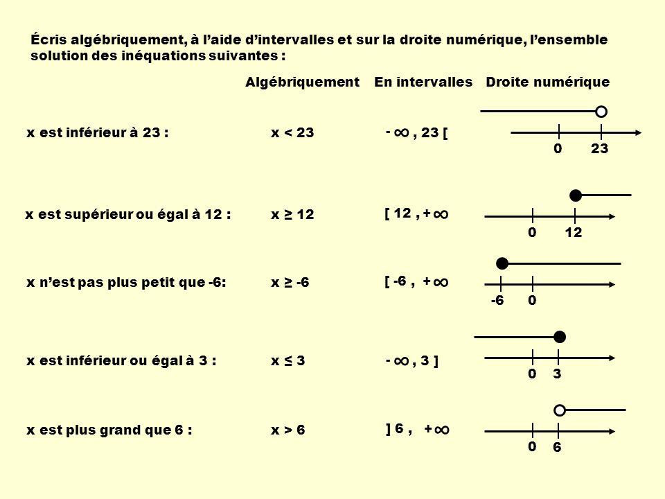 Écris algébriquement, à l'aide d'intervalles et sur la droite numérique, l'ensemble solution des inéquations suivantes : Algébriquement En intervallesDroite numérique x est inférieur à 23 :x < 23 ∞ -, 23 [ ∞ + [ 12, 0 23 x est supérieur ou égal à 12 : x ≥ 12 0 12 ∞ + [ -6, x n'est pas plus petit que -6: x ≥ -6 0 -6 x est inférieur ou égal à 3 :x ≤ 3 0 3 ∞ -, 3 ] x est plus grand que 6 : x > 6 0 6 ∞ + ] 6,