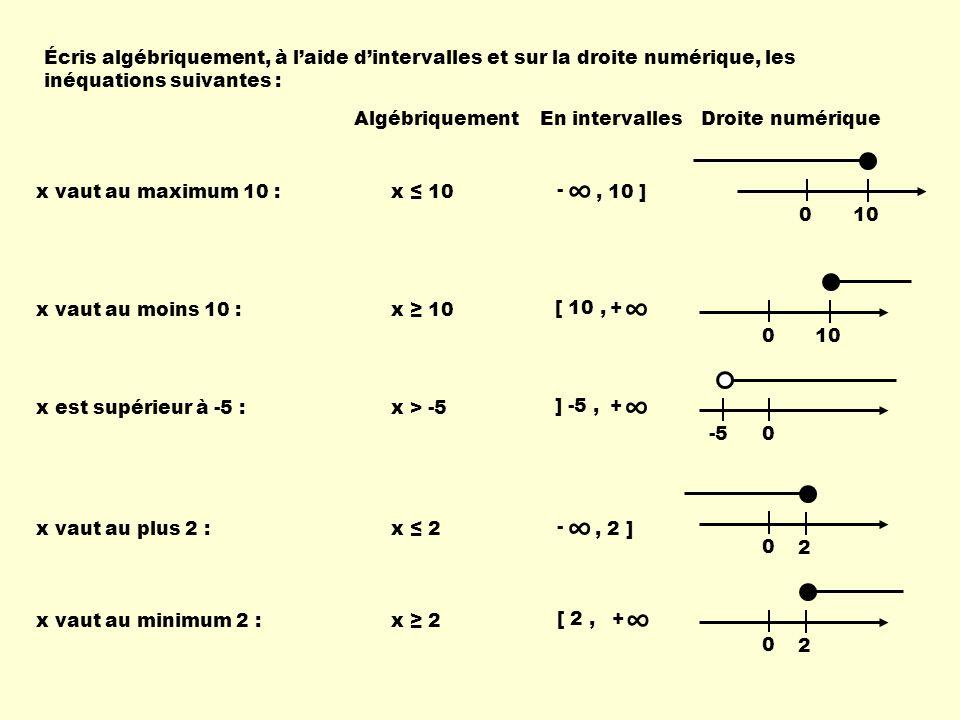 Écris algébriquement, à l'aide d'intervalles et sur la droite numérique, les inéquations suivantes : Algébriquement En intervallesDroite numérique x vaut au maximum 10 et au minimum -3 : -3 ≤ x ≤ 10[ -3, 10 ] ] 2, 7 ] x est plus grand que 2 mais plus petit ou égal à 7 : 2 < x ≤ 7 ] 0, 5 [ cm Un segment est inférieur à 5 cm : 0 cm < s < 5 cm La vitesse moyenne a été d'au plus 100 km/h : 0 km/h ≤ v ≤ 100 km/h[ 0, 100 ] km/h 0 10 -3 0 7 2 0 5 0 100