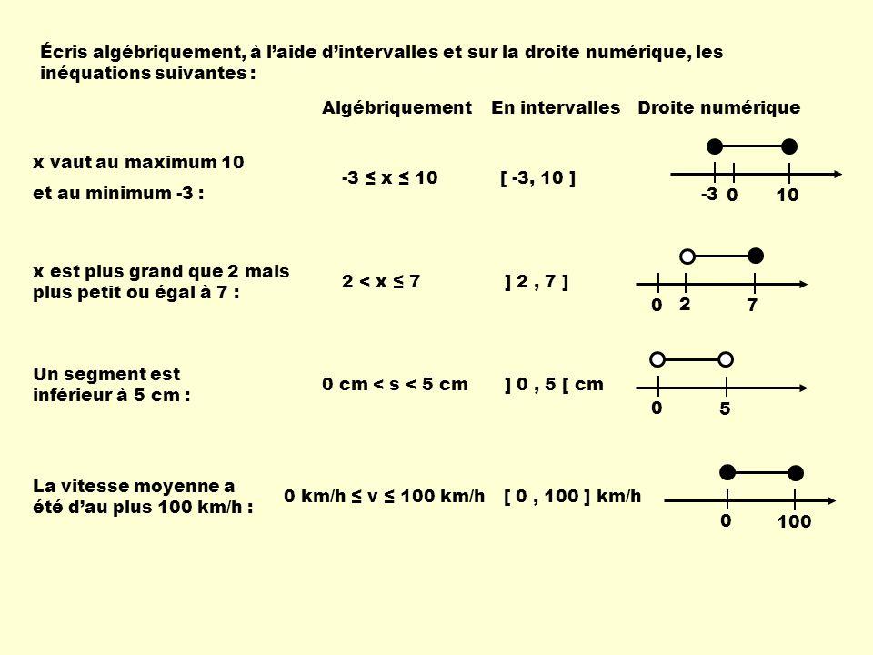 Écris algébriquement, à l'aide d'intervalles et sur la droite numérique, les inéquations suivantes : Algébriquement En intervallesDroite numérique x v