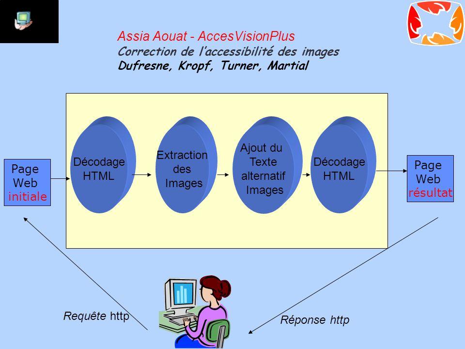 Assia Aouat - AccesVisionPlus Correction de l'accessibilité des images Dufresne, Kropf, Turner, Martial Page Web initiale Page Web résultat Décodage HTML Extraction des Images Ajout du Texte alternatif Images Décodage HTML Requête http Réponse http