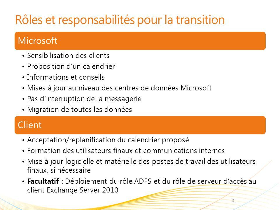Rôles et responsabilités pour la transition Microsoft Sensibilisation des clients Proposition d'un calendrier Informations et conseils Mises à jour au