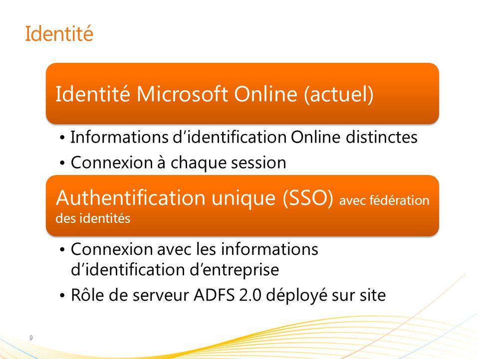 Identité 9 Identité Microsoft Online (actuel) Informations d'identification Online distinctes Connexion à chaque session Authentification unique (SSO) avec fédération des identités Connexion avec les informations d'identification d'entreprise Rôle de serveur ADFS 2.0 déployé sur site