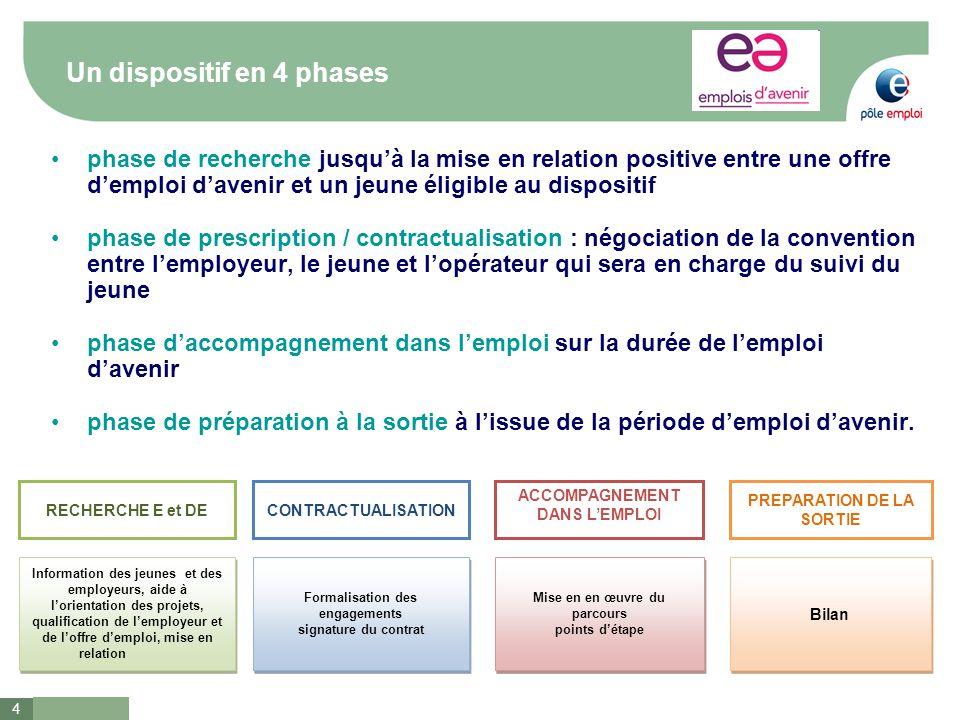 4 Un dispositif en 4 phases phase de recherche jusqu'à la mise en relation positive entre une offre d'emploi d'avenir et un jeune éligible au disposit