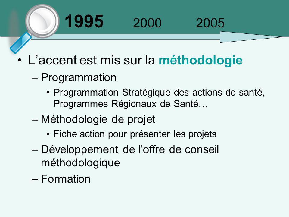 1995 2000 2005 L'accent est mis sur la méthodologie –Programmation Programmation Stratégique des actions de santé, Programmes Régionaux de Santé… –Mét
