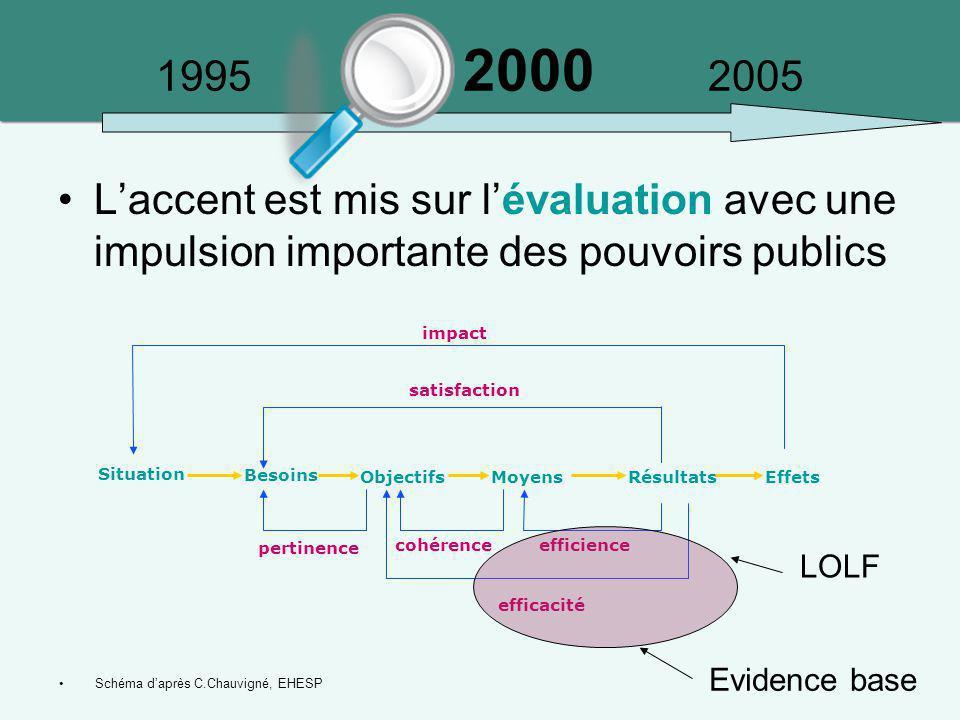 1995 2000 2005 L'accent est mis sur l'évaluation avec une impulsion importante des pouvoirs publics Situation Besoins ObjectifsMoyensRésultatsEffets i