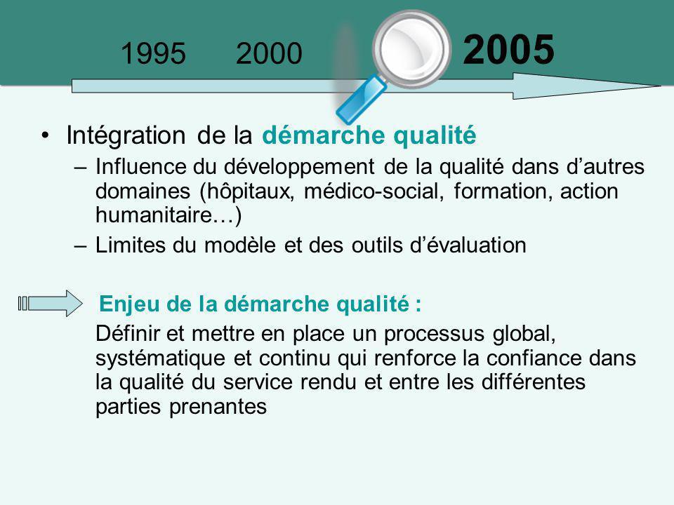 1995 2000 2005 Intégration de la démarche qualité –Influence du développement de la qualité dans d'autres domaines (hôpitaux, médico-social, formation