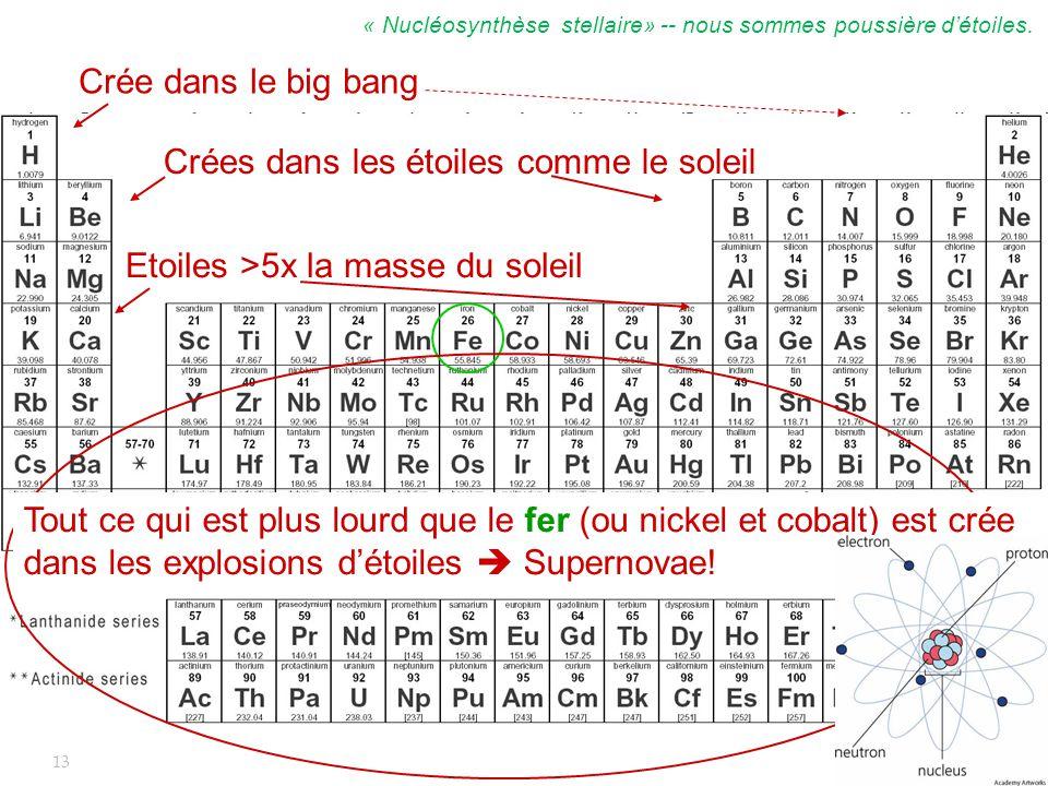 13 V. Hess, 1912 Crée dans le big bang Crées dans les étoiles comme le soleil Etoiles >5x la masse du soleil Tout ce qui est plus lourd que le fer (ou