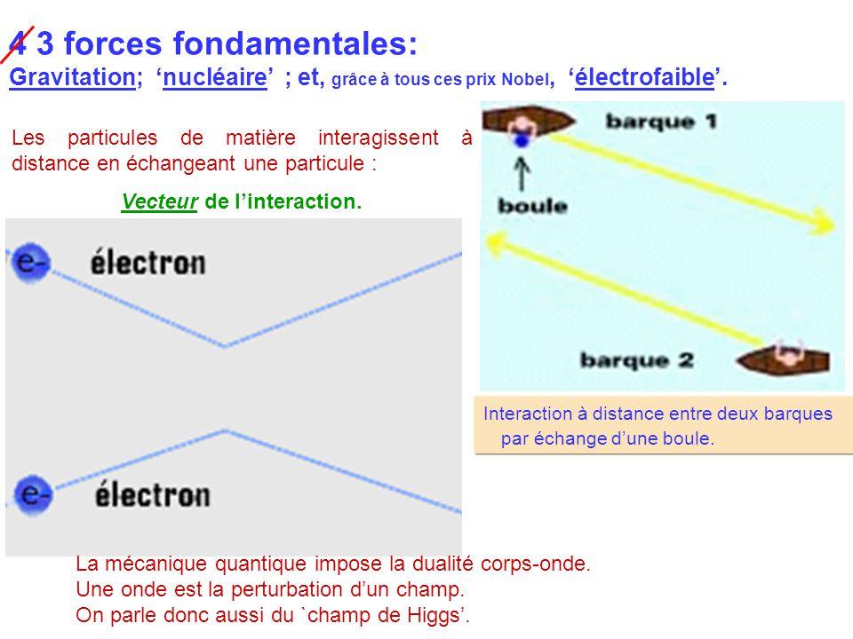 Interaction à distance entre deux barques par échange d'une boule. 4 3 forces fondamentales: Gravitation; 'nucléaire' ; et, grâce à tous ces prix Nobe