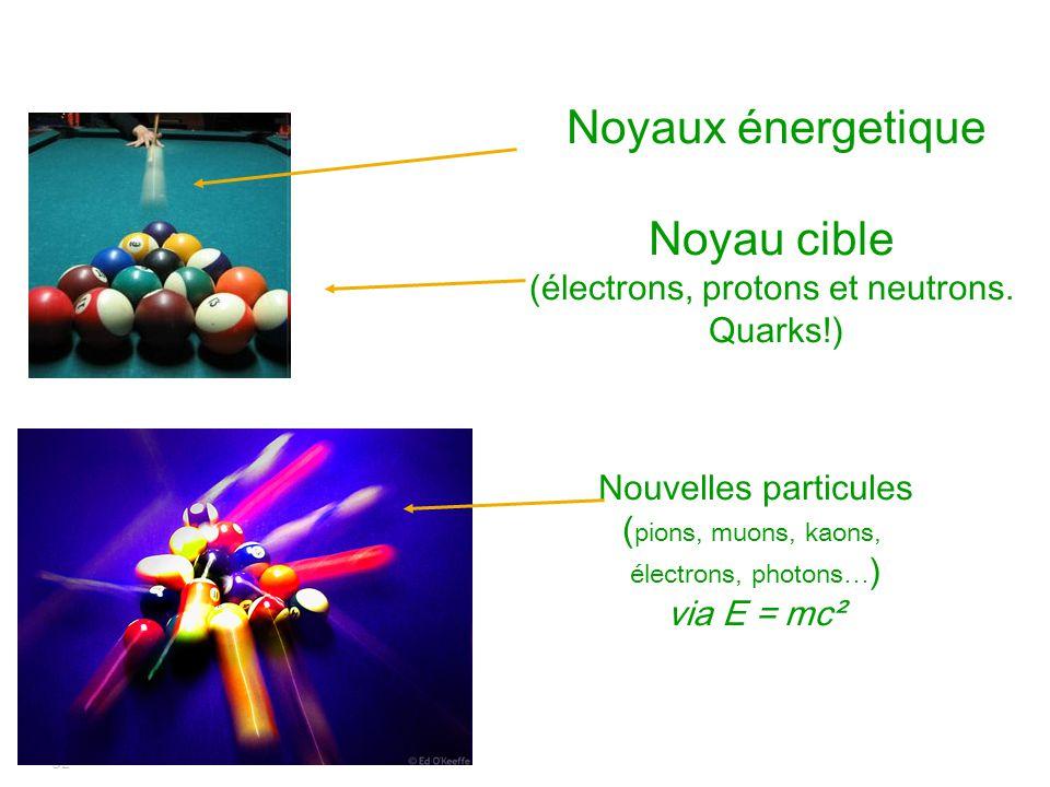 32 Noyaux énergetique Noyau cible (électrons, protons et neutrons. Quarks!) Nouvelles particules ( pions, muons, kaons, électrons, photons… ) via E =